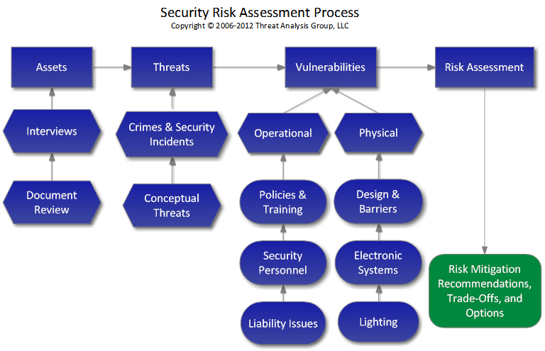 Security Risk Assessment Process
